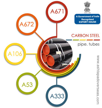 Carbon Steel Pipe Manufacturer & Suppliers in India